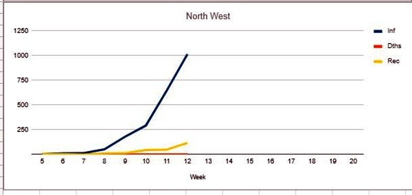 covid-19 NW by week